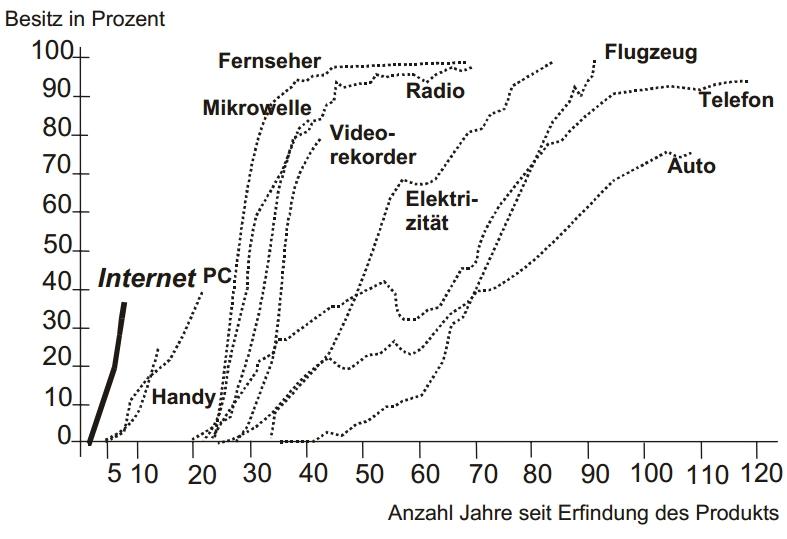 Schnelligkeit von Marktdurchdringungen (Quelle: PartnersGroup, 9/2002)